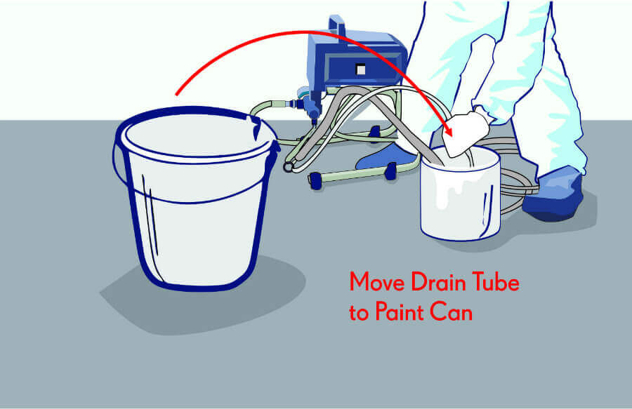 Quickly Move the Drain Tube into the Paint Can