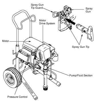 How does an airless paint sprayer work for Air or airless paint sprayer