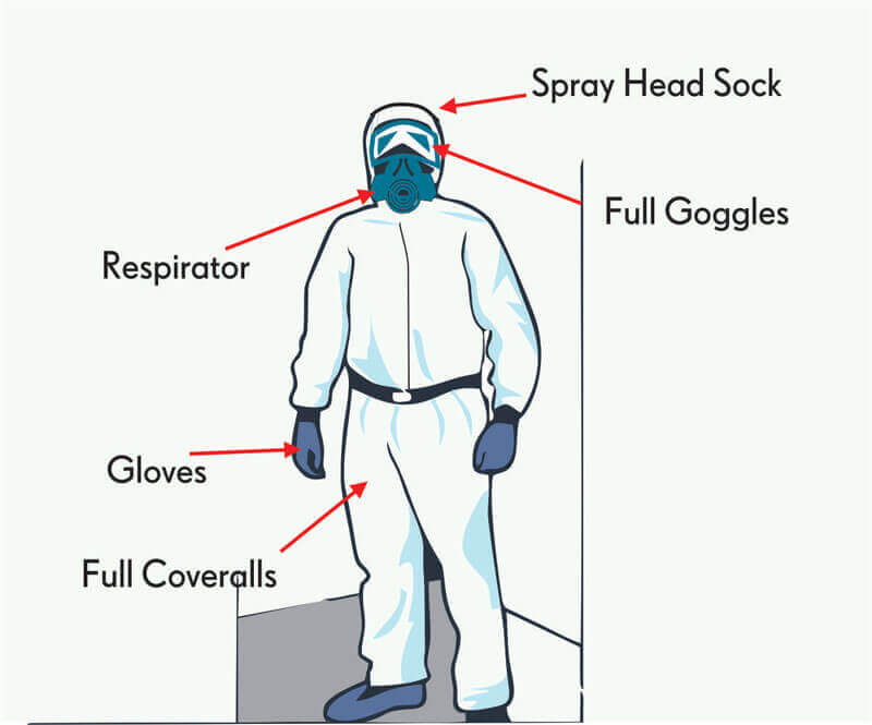 Suit Up: Wear Maximum Protection When Spraying Paint