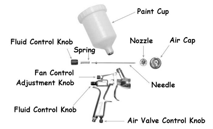 Parts of HVLP Spray Gun