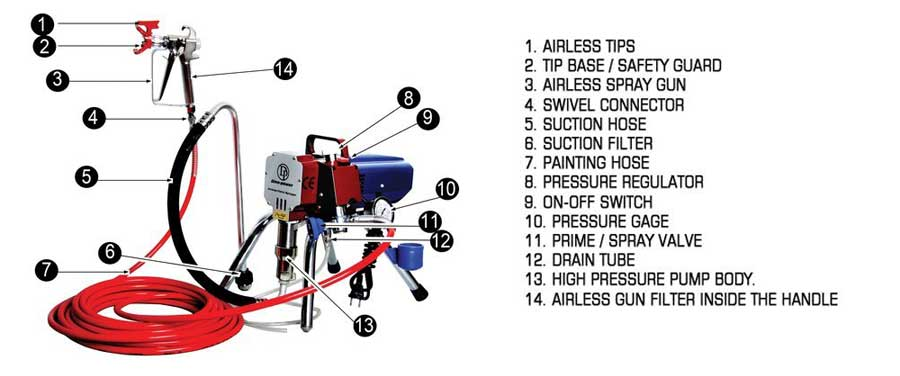 Basic Components of Airless Sprayer