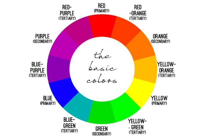 Remember the color wheel